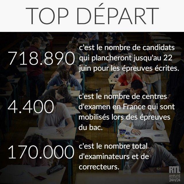 Les Chiffres du Jour : Cette année 718.890 candidats, de 13 à 74 ans, vont plancher jusqu'au 22 juin pour les épreuves écrites du bac dans plus de 4.400 centres d'examen en France. Sont également sur le pont 170.000 examinateurs et correcteurs, qui veilleront au bon déroulement de l'examen et à la correction de quatre millions de copies. 🎓⌚📝✒#bac2017 #leschiffresdujour #rtl #information #baccalauréat