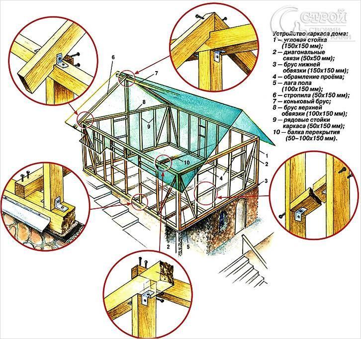 Картинки поэтапного строительства одного дома