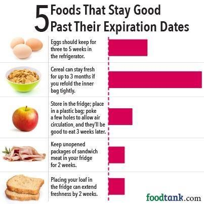 Slate: Food expiration dates are often worse than useless / Boing ...