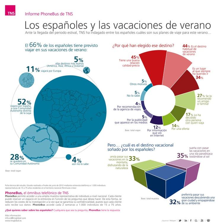 ¿Cuáles son los destinos vacacionales de los españoles? http://www.tns-global.es/actualidad/noticias/el-66-de-los-espanoles-tiene-previsto-viajar-en-sus-vacaciones-de-verano(379)/