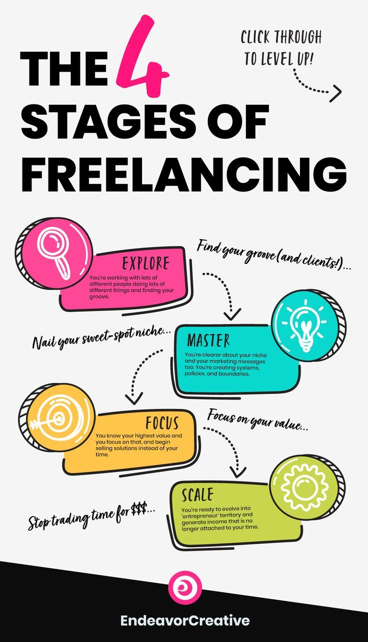 The Four Stages Of Freelancing And How To Level Up Freelance Writing Business Tips Online Business