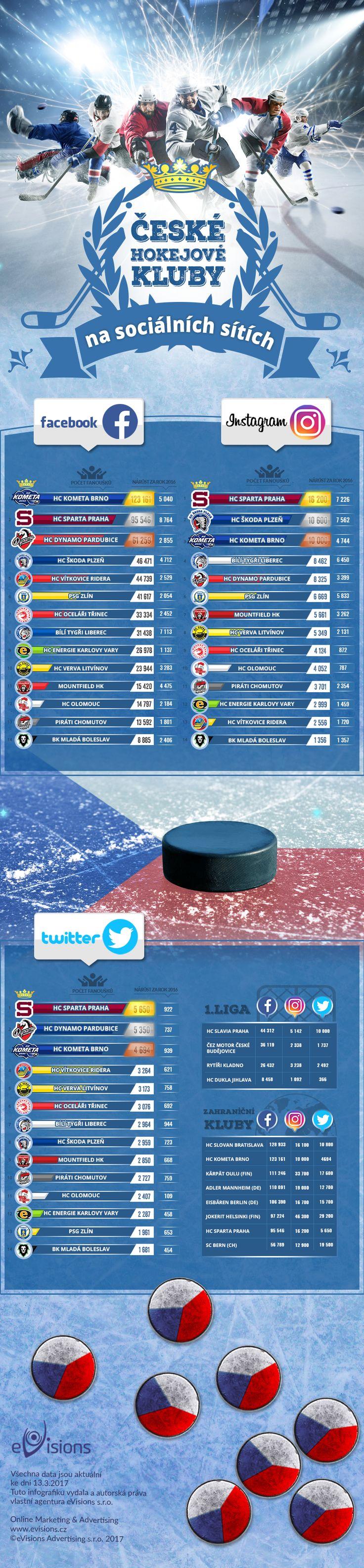 České hokejové kluby na sociálních sítích v roce 2017 Jak by obstály hokejové kluby, kdyby se nehrálo na branky, ale na počet fanoušků na Facebooku, Instagramu a Twitteru? Prozkoumali jsme za vás sociální sítě a došli k několika překvapivým závěrům.