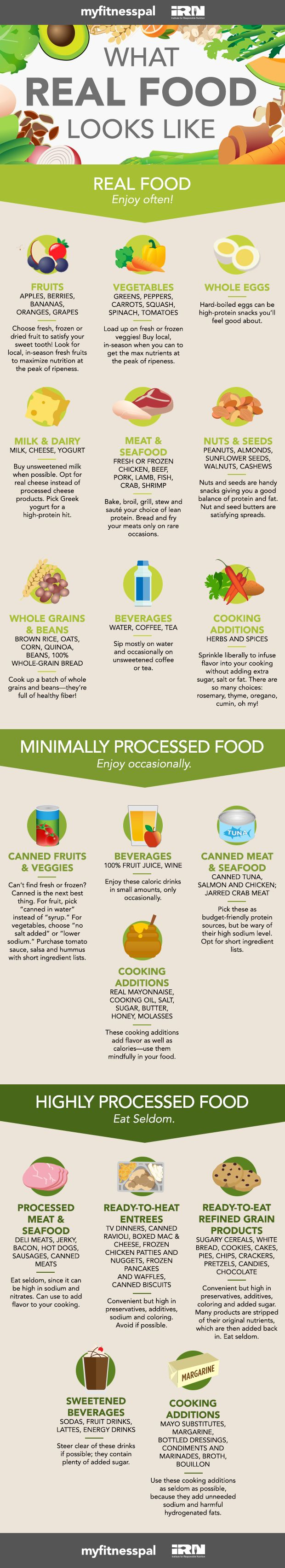 """Healthy eating happens when you choose mostly real foods and very little to no highly processed foods. So what is real food? What is processed food? And what falls in between?"" #eatclean #myfitnesspal"