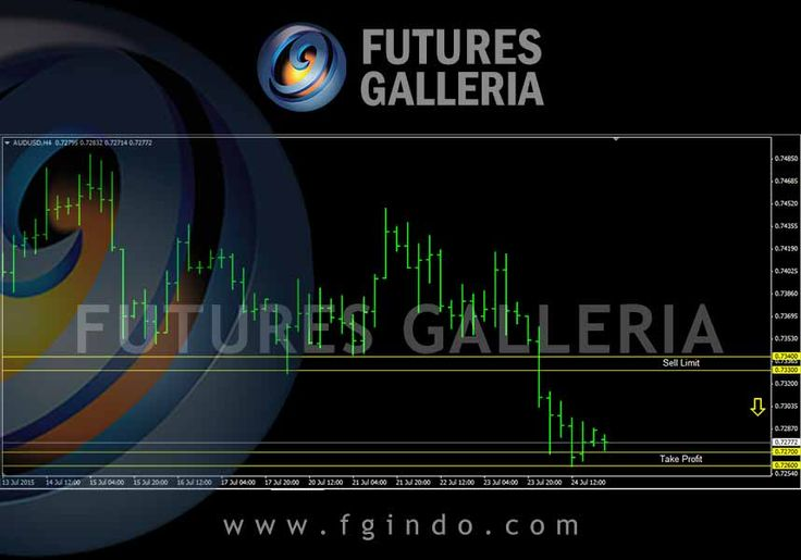 Signal trading forex Futures Galleria  AUDUSD Sell 0.73400 – 0.73300 TP 0.72700 – 0.72600 SL 0.73900 – 0.73800
