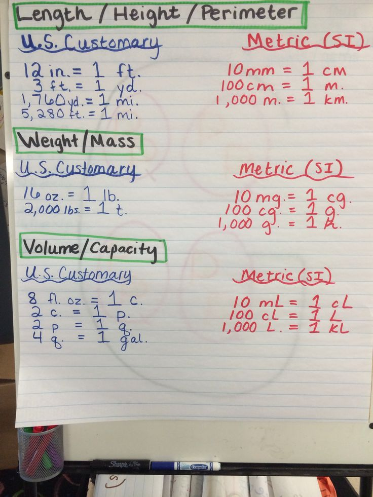metric and customary conversions anchor chart