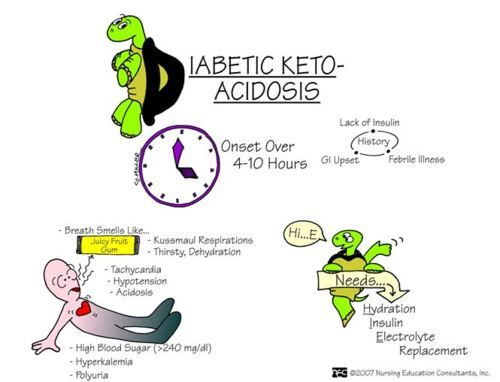 Image result for diabetic ketoacidosis