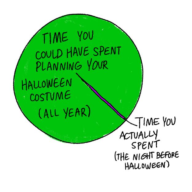 these halloween charts and graphs are a little too accurate - Bob And Tom Halloween Songs