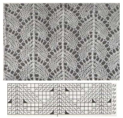 Lace knitting Pattern -- Chart in Pinterest Image