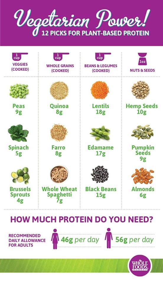 Vegetarian? Here are your protein sources :)