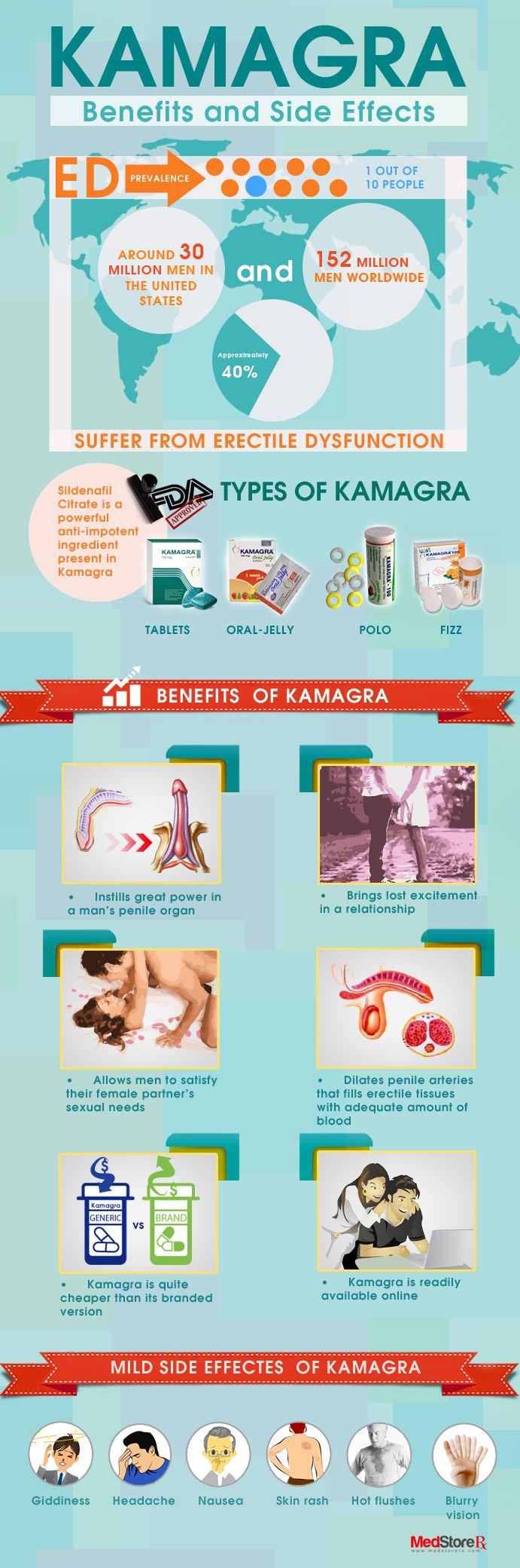 kamagra pills side effects