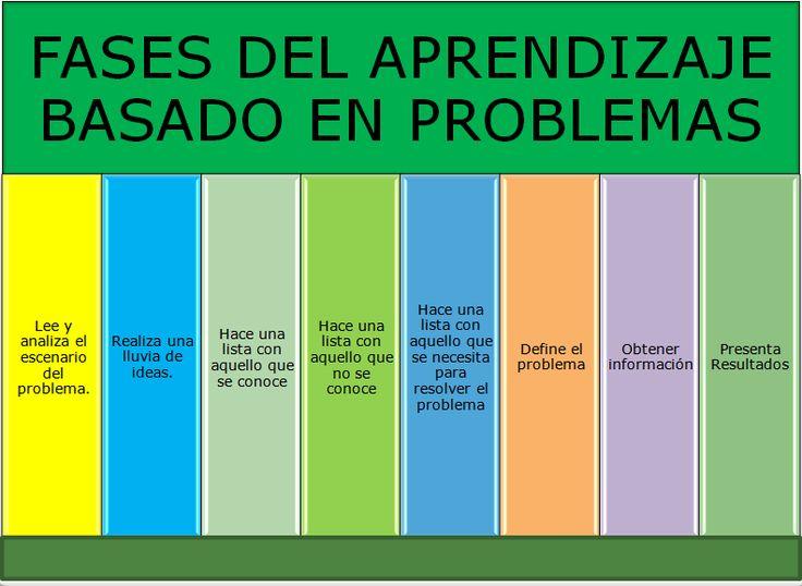 Expone todos los pasos del Aprendizaje basado en problemas. Claro y sencillo. Recordar cuando nos perdamos en las primeras experiencias que planteemos a los alumnos.