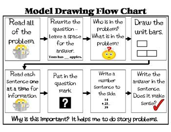 Singapore Math Model Drawing - Judy Wright - TeachersPayTeachers.com