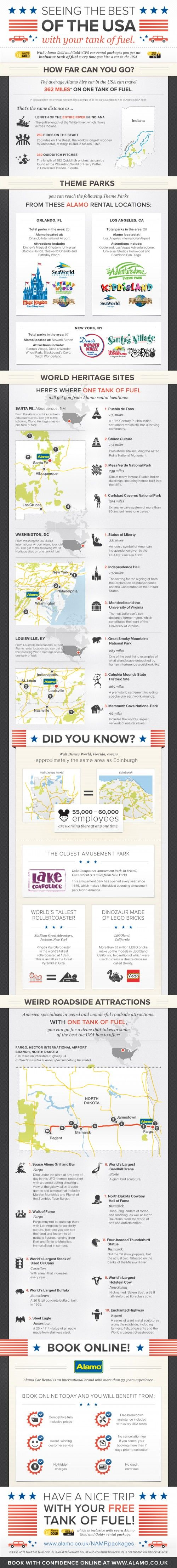 It would be great fun to go on a road trip around the US. This infographic looks at the take from Alamo car rental on what you can see in one of their cars. They estimate that 362 miles can be achieved on one tank of fuel. That's quite a distance. But do you have to refill to get back? If you're going to the Carlsbad Caverns National Park, which is 304 miles away from the nearest Alamo depot then yes. Technically two tanks then, the scoundrels.