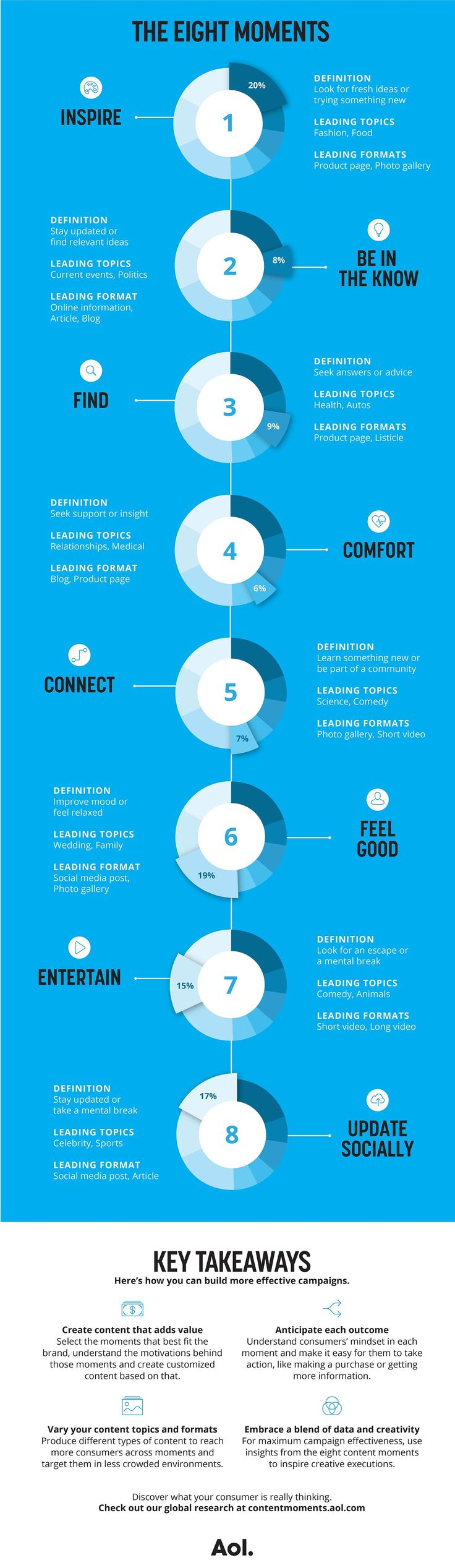 8 universal moments that define engagement