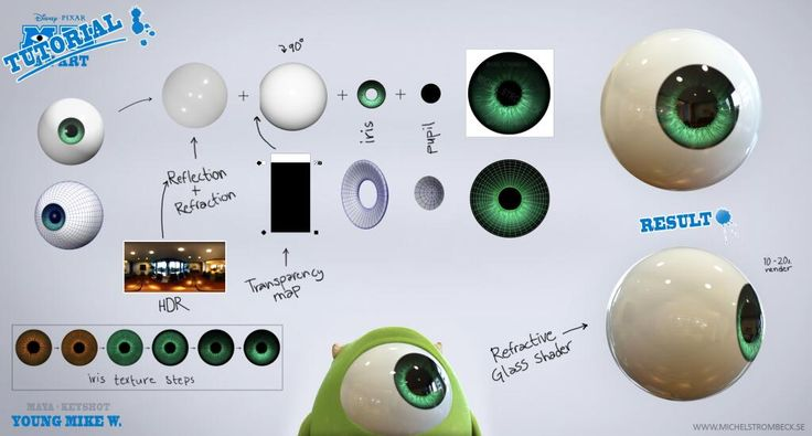 Character Design Tutorial In 3d Max : Want your d eyes to look as good pixar characters