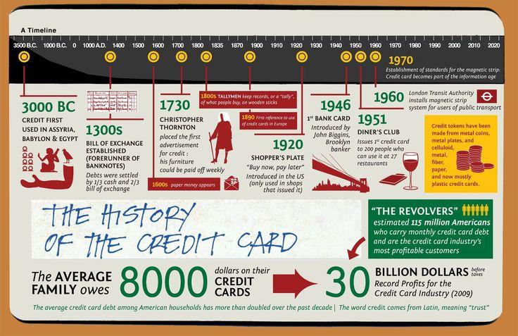 Historien om kredittkort fra start til nå