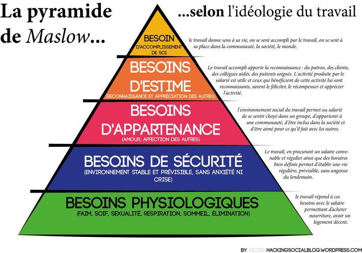 La pyramide de Maslow - Hacked By Sneaky