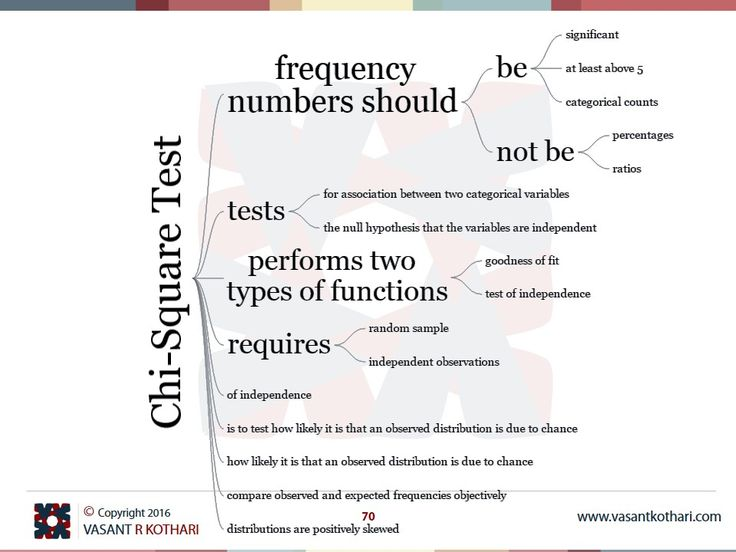 Chi-Square Test tests for association between two categorical variables Chi-Square Test performs two types of functions goodness of fit Chi-Square Test performs two types of functions test of independence Chi-Square Test frequency numbers should be significant Chi-Square Test frequency numbers should be at least above 5 Chi-Square Test frequency numbers should be categorical counts Chi-Square Test frequency numbers should not be percentages Chi-Square Test frequency numbers should not be