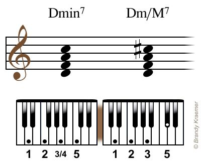 Piano piano chords b minor : 1000+ images about Piano on Pinterest | B minor, G minor and D minor