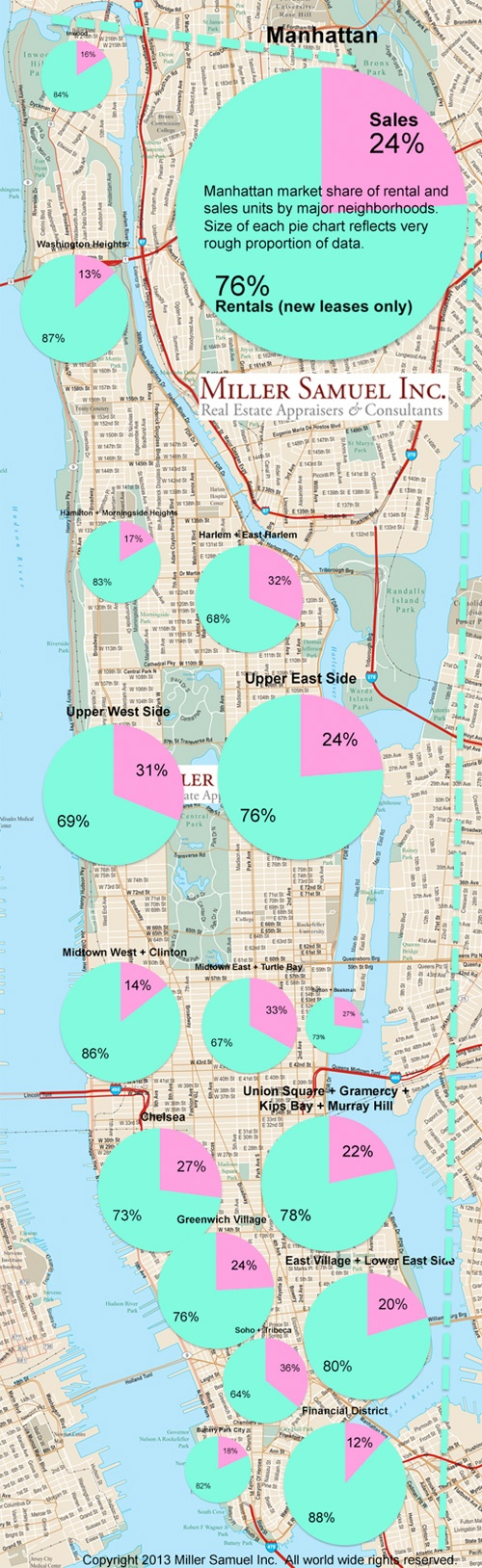 Tracking ratios between Manhattan sales and rentals with pies.