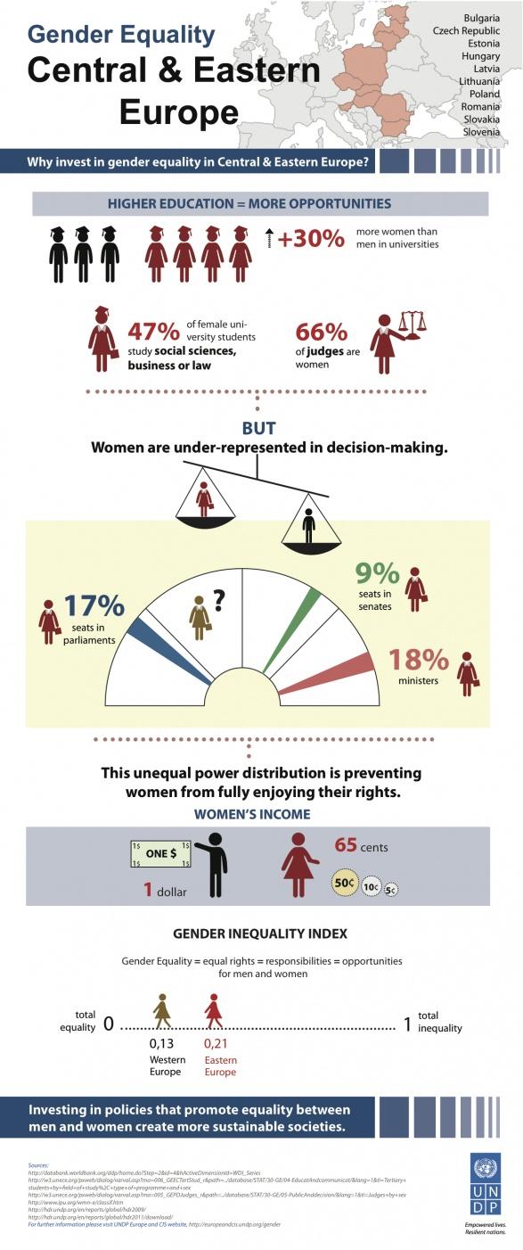 Gender Equality: Central & Eastern Europe