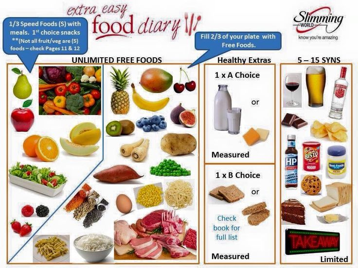 17 best ideas about slimming world diet plan on pinterest slimming world plan slimming world Simple slimming world meals