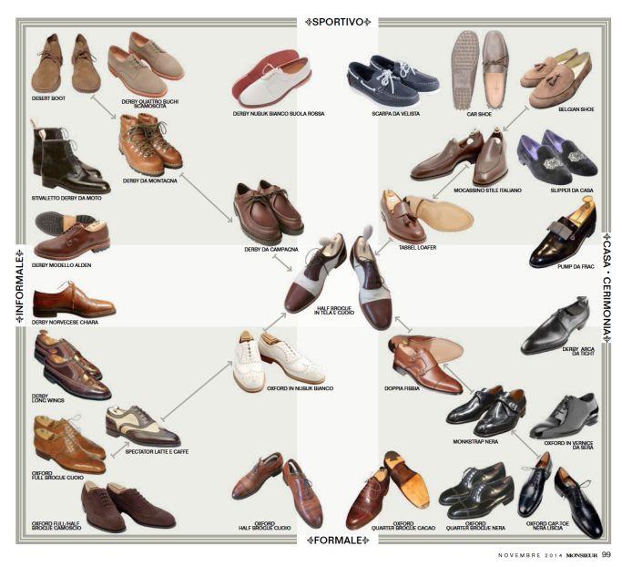 http://www.scarpe-artigianali.com/quadrato-semiotico/