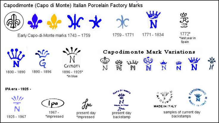 Capodimonte Italian Porcelain Marks Chart, including Ginori