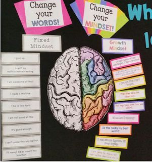 For the Love of Teaching: Tool for Teaching the Growth Mindset vs Fixed Mindset