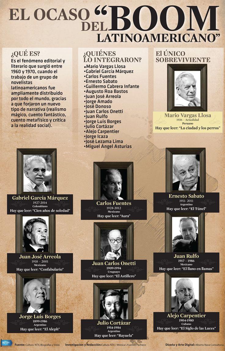 Infografía sobre el Boom Latino en donde los libros de Gabriel García Marquez fueron distribuidos por todo el mundo.