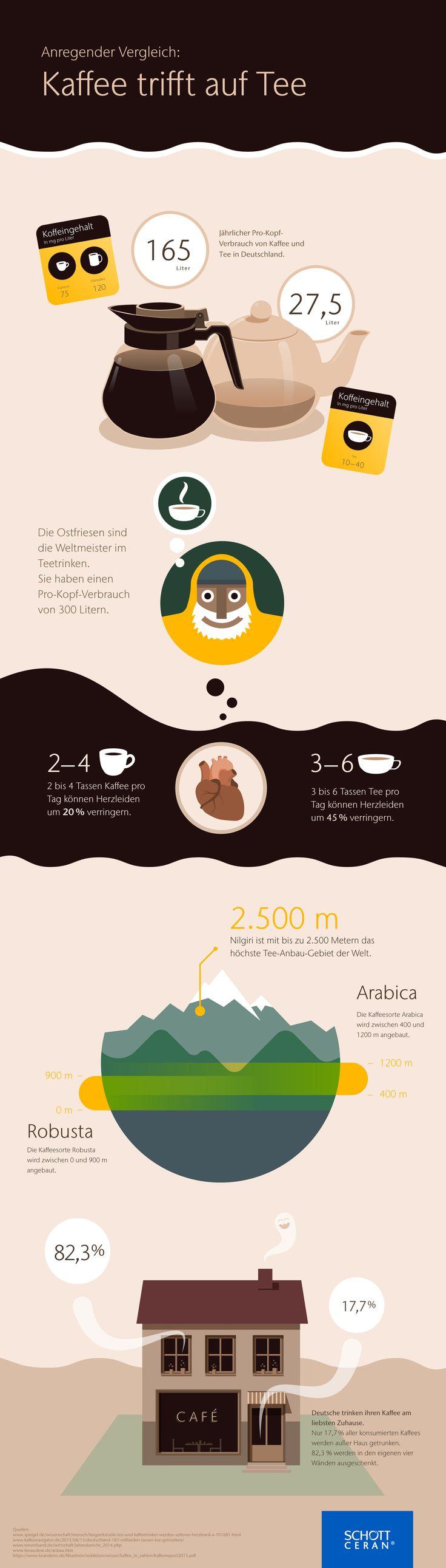 """Zwei Wachmacher im Vergleich"" #kaffee #tee #coffee #tea #espresso #latte #americano #cappucino #gunpowder #greentea #chunmee #sencha #genmaicha #lemon #jasmin #mint #blacktea #infografik #infographic"
