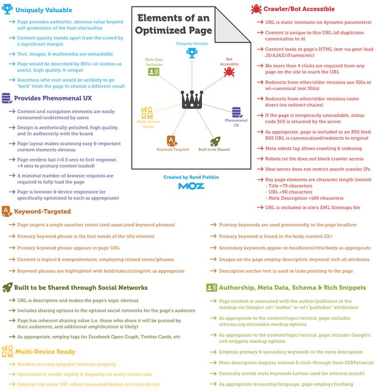 A Visual Guide to Keyword Targeting and On-Page Optimization   What constitutes a well-optimized web page?