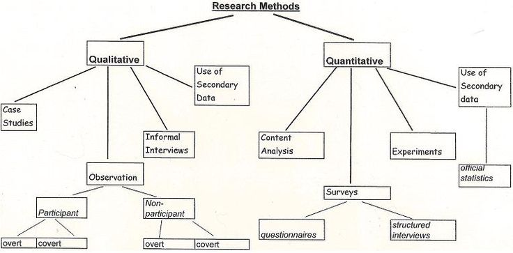 Methodology refers to the principles and ideas on which researchers base their procedures and strategies (methods).
