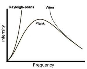 Rayleigh (1842-1919) Jeans (1877-1946) Rayleigh dan Jeans usulkan suatu model sederhana untuk menerangkan bentuk spektrum radiasi benda hitam. Penelitian mereka yaitu molekul/ muatan dinding benda berongga dihubungkan oleh semacam pegas. Ketika suhu benda dinaikkan, maka gerakan muatan di dalamnya akan semakin cepat, sehingga energi kinetiknya akan semakin besar pula. Getaran tersebut mengakibatkan perubahan kecepatan muatan. jadi muatan selalu dapat percepatan itulah radiasi benda hitam