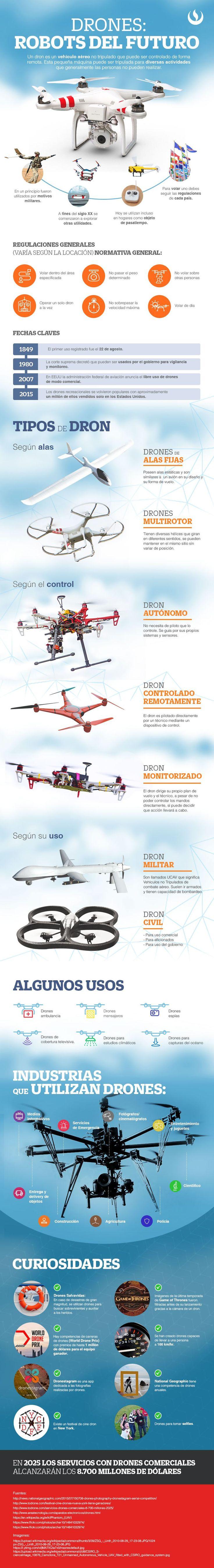 Drones:Todo lo que debes de saber #infografia