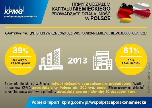 """Firmy niemieckie są w Polsce najważniejszym zagranicznym pracodawcą. Według szacunków KPMG zatrudniają w Polsce ok. 300 tys. osób. Pobierz raport KPMG i AHK pt.: """"Perspektywiczne sąsiedztwo. Polsko-niemieckie relacje gospodarcze"""" #investmentinPoland #Poland #Germany #Polska #Niemcy #KPMG"""