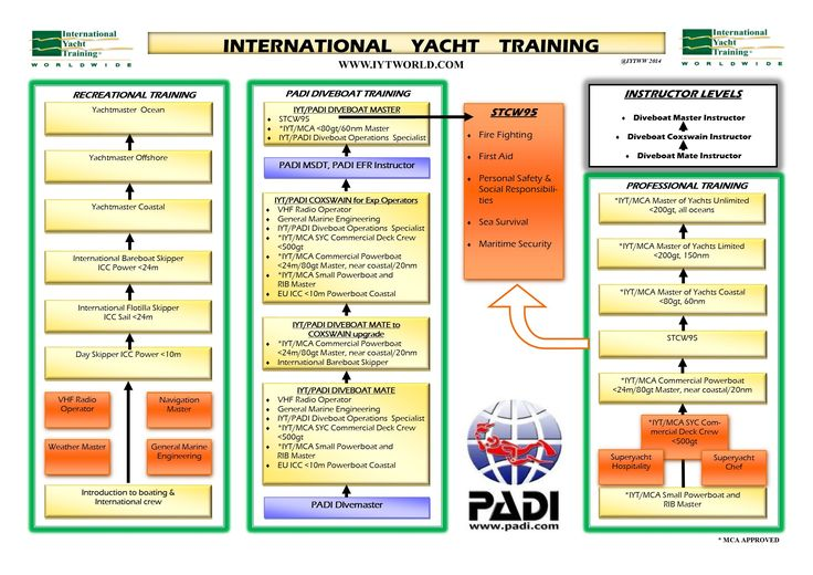 GO PRO DIVING - GoProCayamn IYT Course progression flowchart | Scuba Diving Course, PADI Diving, Divemaster Training