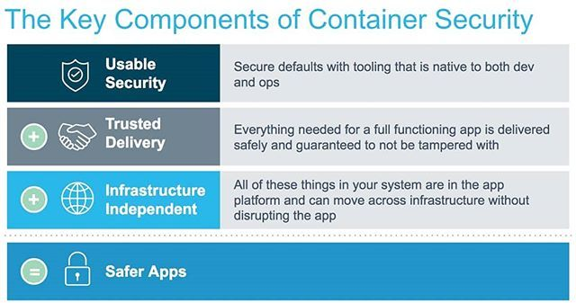 Introducing Docker Secrets Management - Docker Blog  Containers are changing how we view apps and infrastructure. Whether the code inside containers is big or small container architecture introduces a change to how that code behaves with hardware  it fundamentally abstracts it from the infrastructure. Docker believes that there are three key components to container security and together they result in inherently safer apps. A critical element of building safer apps is having a secure way of…