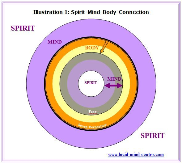 Your body is in your mind and your mind in your spirit....