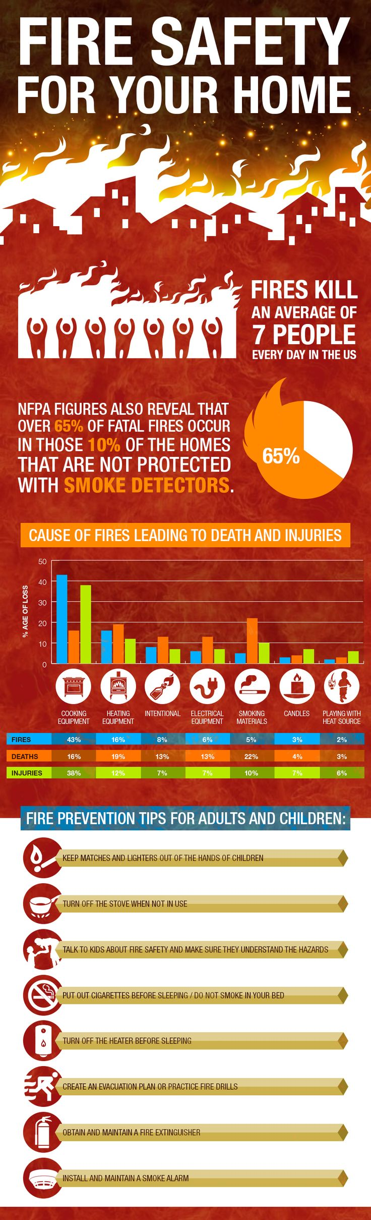 Firesafety For Your Home Fire Safety Tipsinfographic