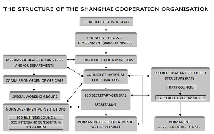 Shanghai Cooperation Organisation - Wikipedia, the free encyclopedia