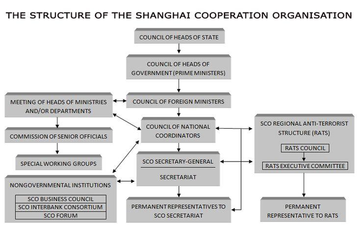 Shanghai Cooperation Organisation - Wikipedia, the free encyclopedia