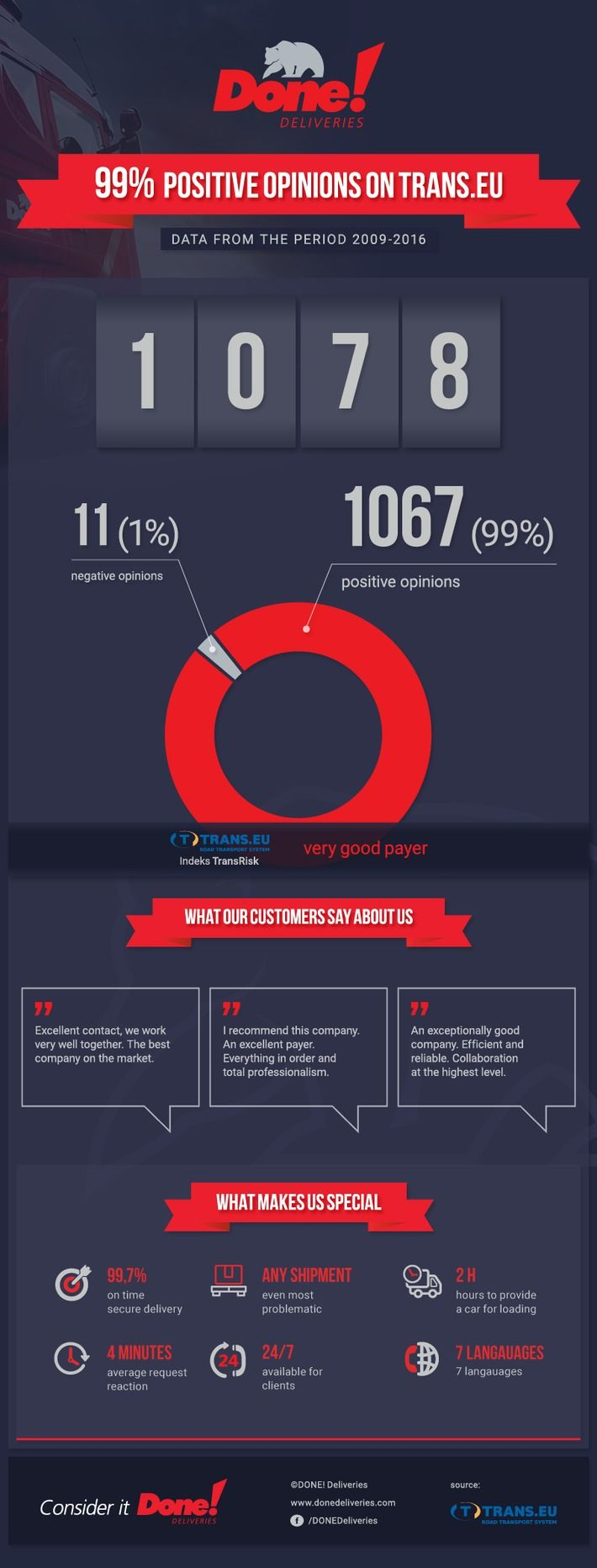 99% POSITIVE OPINIONS ON TRANS.EU  We began working with TRANS.EU transport exchange 7 years ago. We've had a lot of positive opinions in that time from our partners, which confirm our RELIABILITY WITH PAYMENTS. In the infographic below, we show a handful of statistics which show opinions about our company as a payer/ordering party in international contracts. Take a look.