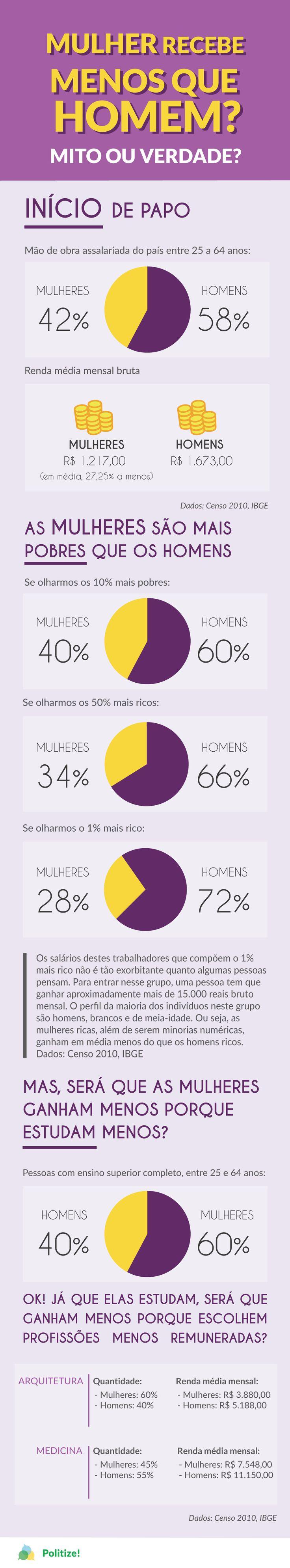 A desigualdade salarial entre homens e mulheres é um problema social que, há algumas décadas, intriga pesquisadoras e pesquisadores. Além disso, é um problema social que muitas pessoas na nossa sociedade não conhecem ou, quando conhecem, não têm dimensão real do seu tamanho.  Para saber o tamanho desse problema, dê uma olhada neste infográfico: