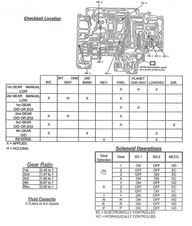 How to Build a Fiercely Reliable AOD-E/4R70W Transmission in 2021 |  Transmission, Body kit, Torque converterPinterest
