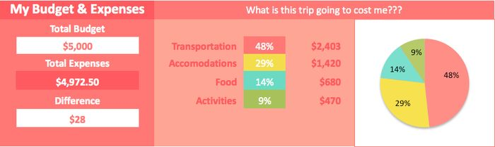 How Much Does a Trip to Hawaii Cost? - Hulaland