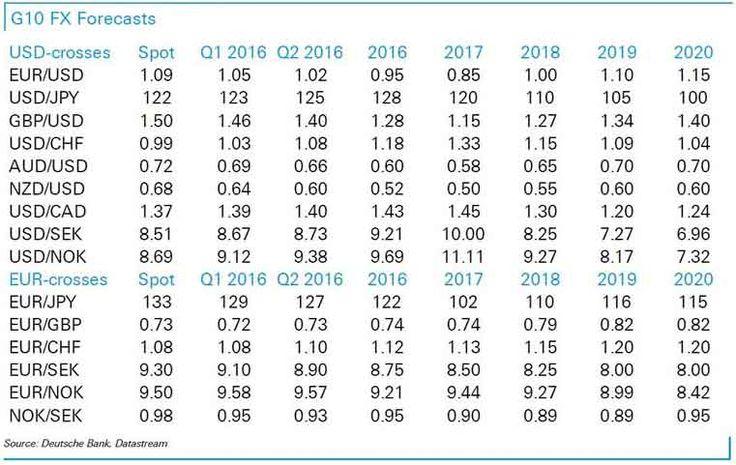 Forex Exchange | Online Forex Trading - Deutsche Bank