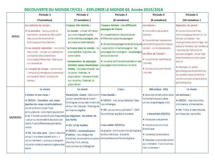 Progression 2015-2016 en Découverte du monde GS/CP/CE1 - La classe d'Ameline