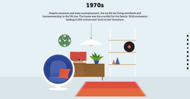 The look and arrangement of the British home has changed dramatically throughout the decades. Whether defined by the economy, culture or a reaction against the status quo, let's take a look at how things have changed.