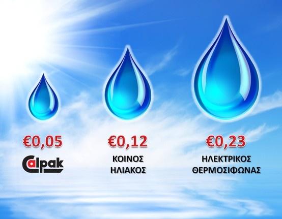 Calό? Ένα ζεστό ντους με ηλιακό Calpak είναι 56% οικονομικότερο από ένα κοινό ηλιακό και 78% από τον ηλεκτρικό θερμοσίφωνα!